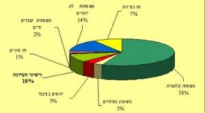 תאים משפחתיים בישראל
