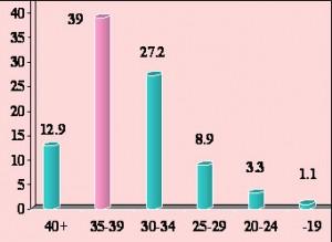 הגיל הממוצע באחוזים של היולדת החד הורית