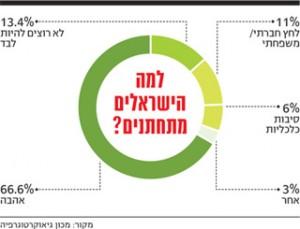 הישראלים מאמינים באהבה, או כך הם טוענים