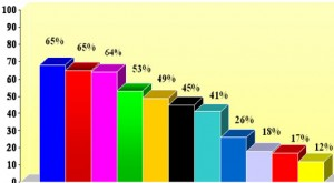 אחוז הנישואין המסתיים בגירושין
