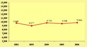 שנת 2006 מסתמנת עלייה במספר הגירושין