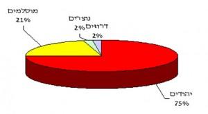 נישואין בישראל