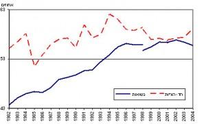 שיעור התעסוקה בקרב משפחות חד הוריות