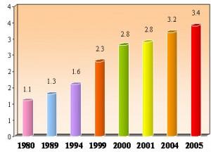 שיעור הלידות בקרב רווקות ל  1000 לידות בישראל